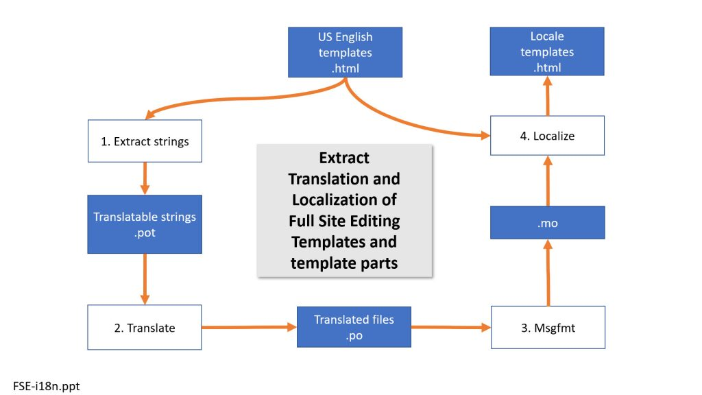 Full Site Editing - Localization of templates and template parts